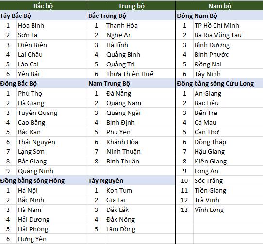 Danh Sách 63 Tỉnh Thành File Excel 4