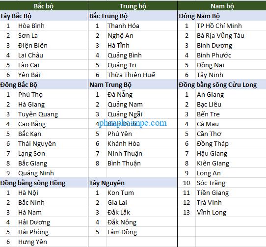 Danh Sách 63 Tỉnh Thành File Excel